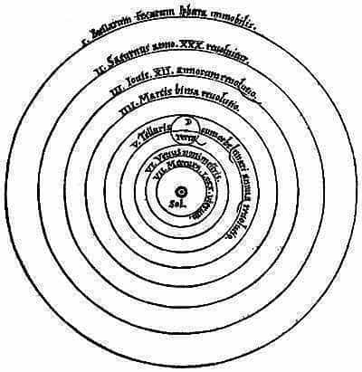 The heliocentric solar system, according to Copernicus in his book De revolutionibus orbium coelestium, from c. 1543.